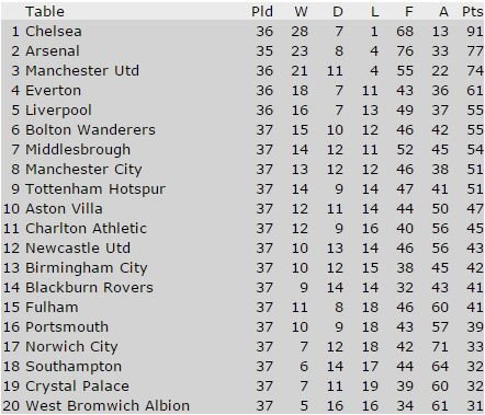 Back in the day may 7th crystal palace unveil new club for 06 07 premier league table